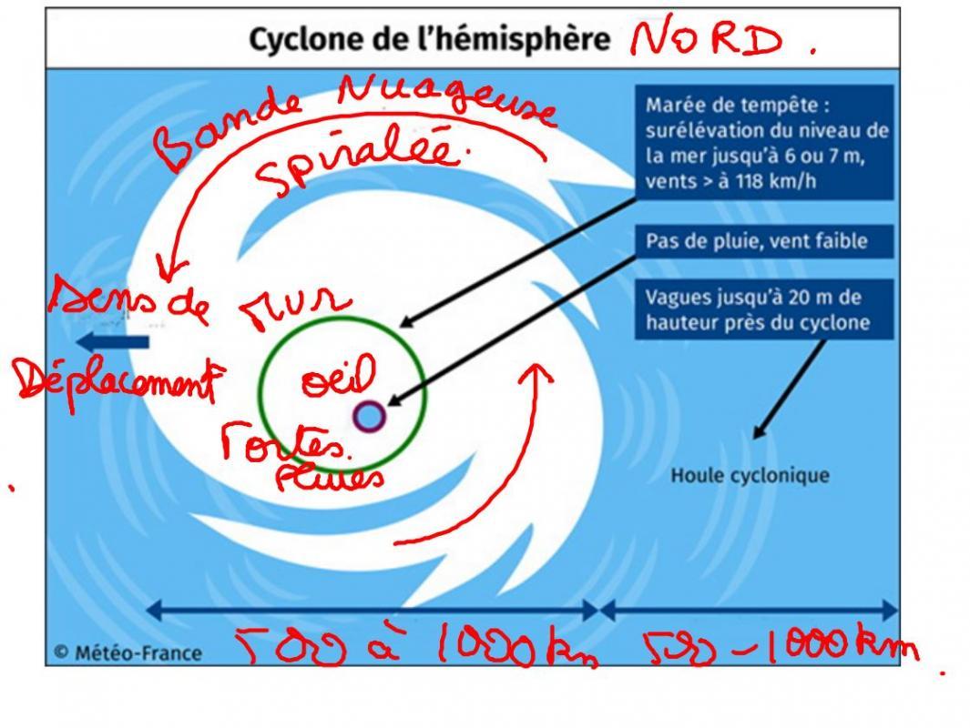 5 climat et m t o sont variables - Les 5 cyclones ...