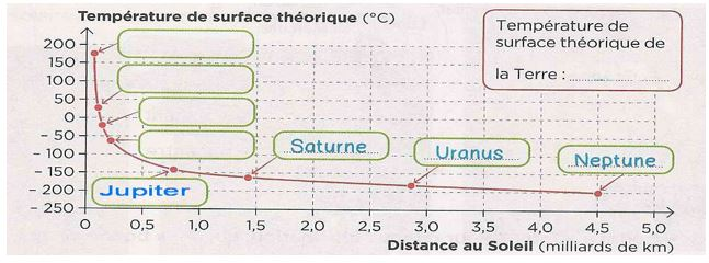 Graphique planetes ttemperature vierge