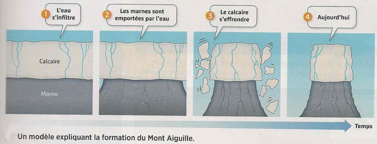 Histoire geol mont aiguille