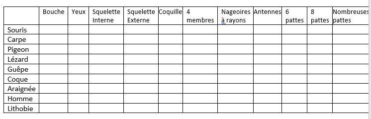 Tableau classif animal 2017