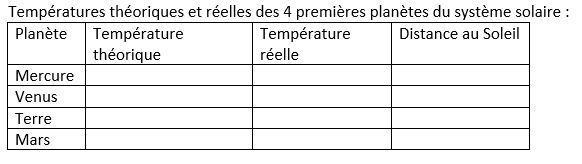 Tableau temperatures planetes vierge