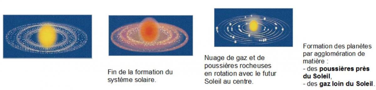 5 La Terre Dans Le Système Solaire
